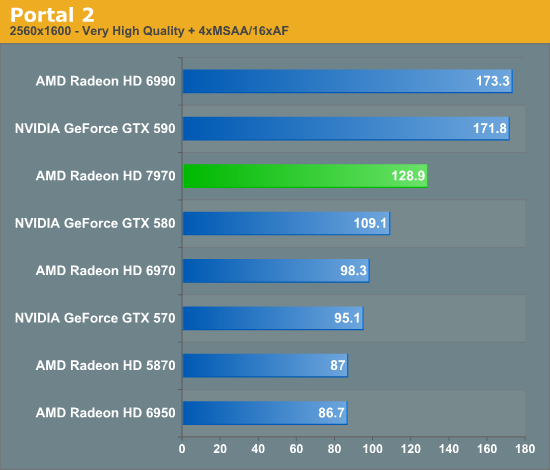 Portal 2 - AMD Radeon HD 7970 Review: 28nm And Graphics Core Next