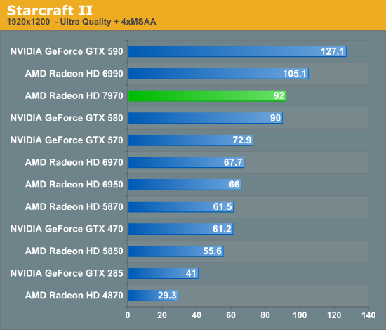 Starcraft II - AMD Radeon HD 7970 Review: 28nm And Graphics