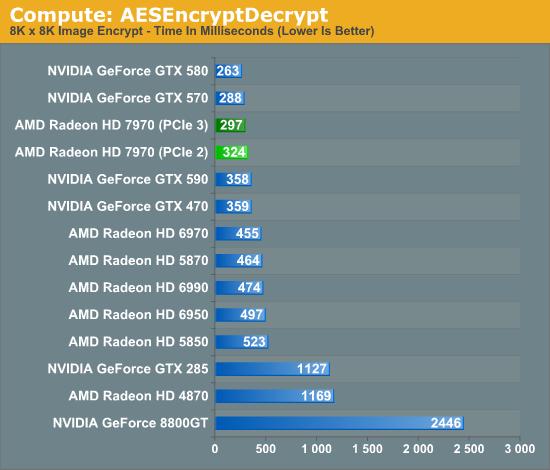 Compute: AESEncryptDecrypt