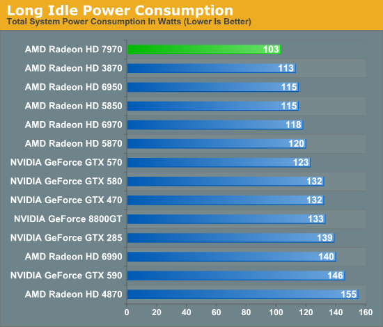 Long Idle Power Consumption