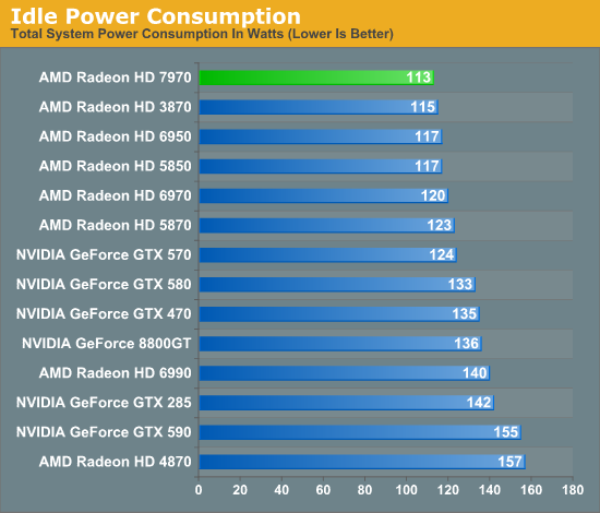 Power Temperature Noise Amd Radeon Hd 7970 Review 28nm And Graphics Core Next Together As One