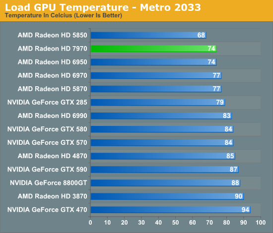 Load GPU Temperature - Metro 2033