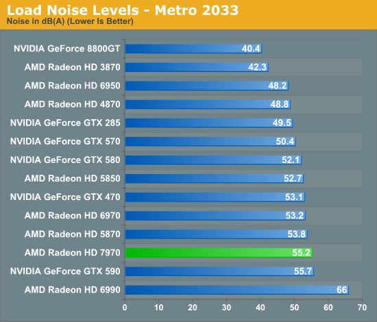 Load Noise Levels - Metro 2033