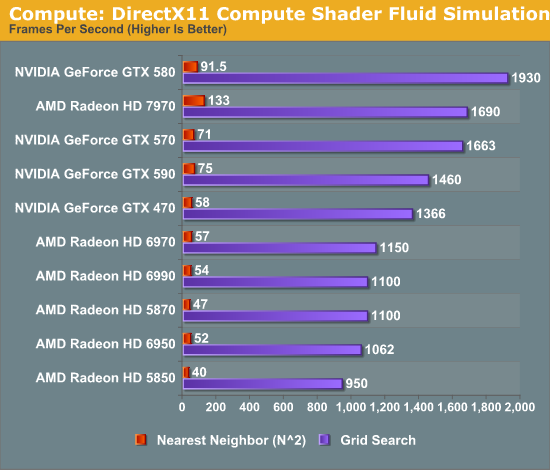 Compute: DirectX11 Compute Shader Fluid Simulation