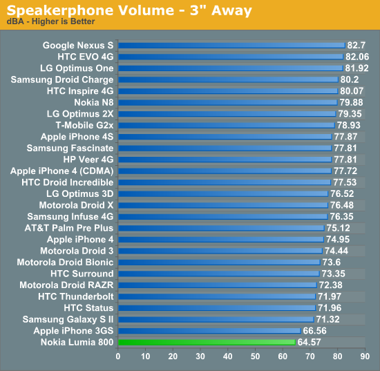 Speakerphone Volume - 3 Away