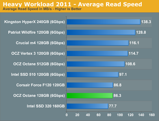 Heavy Workload 2011 - Average Read Speed