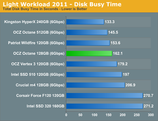 Light Workload 2011 - Disk Busy Time