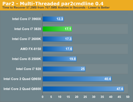 Par2 - Multi-Threaded par2cmdline 0.4