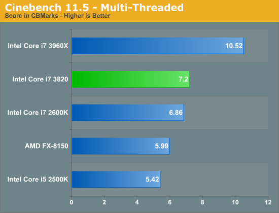 Cinebench 11.5 - Multi-Threaded