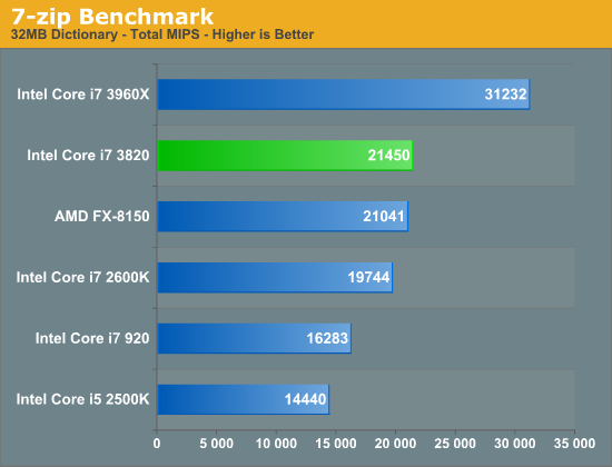 7-zip Benchmark