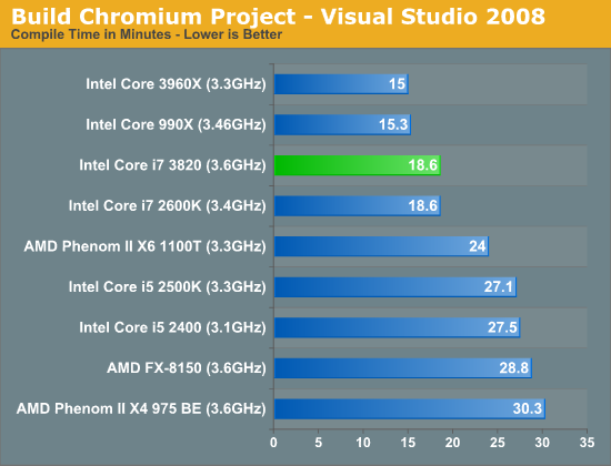 Build Chromium Project - Visual Studio 2008