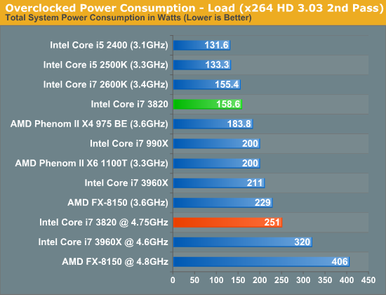 Overclocked Power Consumption - Load (x264 HD 3.03 2nd Pass)