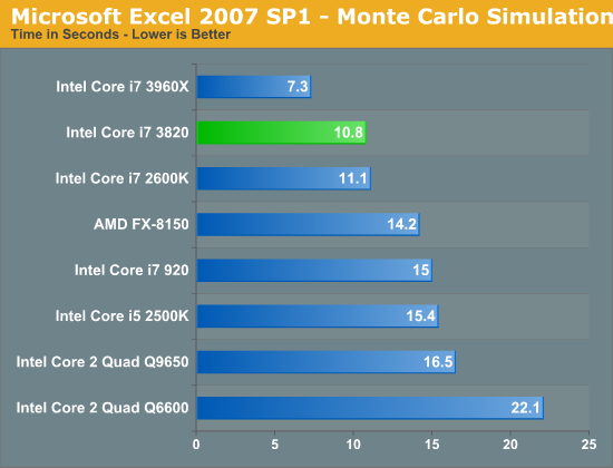 Microsoft Excel 2007 SP1 - Monte Carlo Simulation