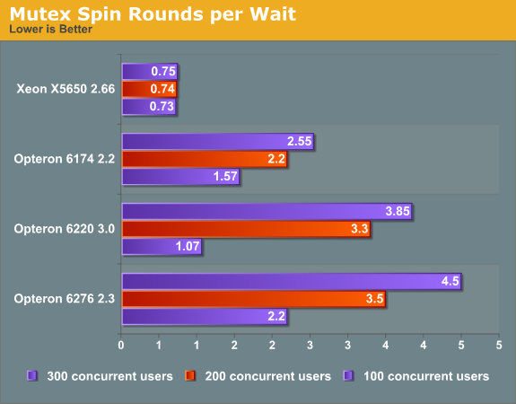 Mutex Spin Rounds per Wait