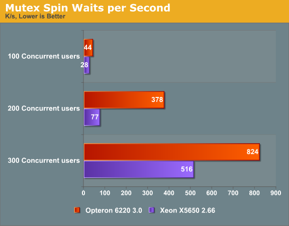 Mutex Spin Waits per second