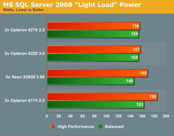 MS SQL Server 2008