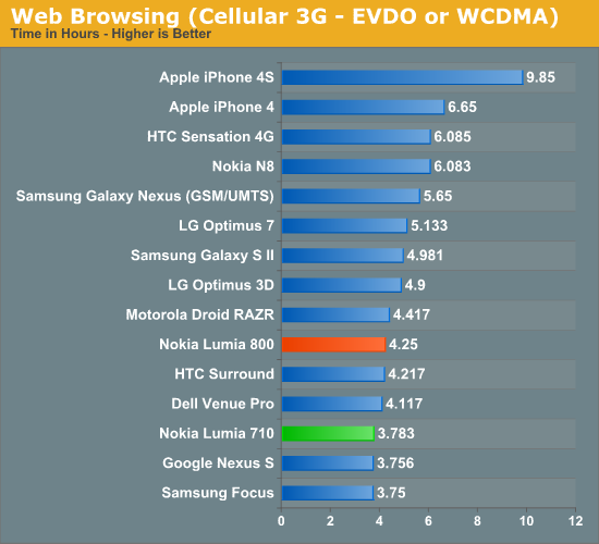 Web Browsing (Cellular 3G - EVDO or WCDMA)