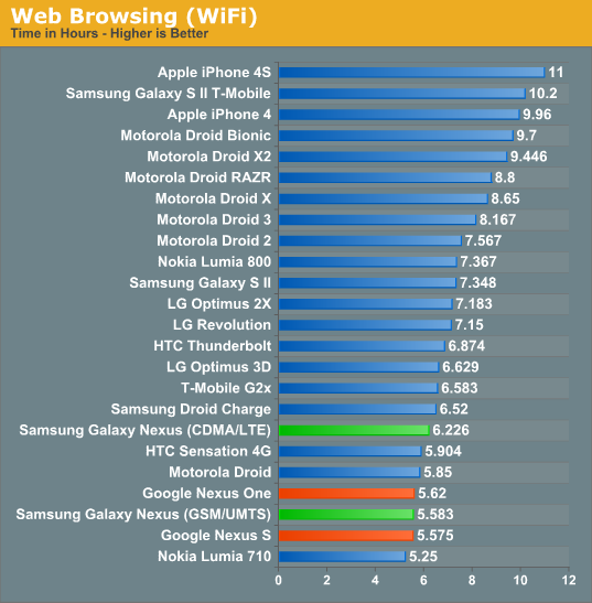 Web Browsing (WiFi)