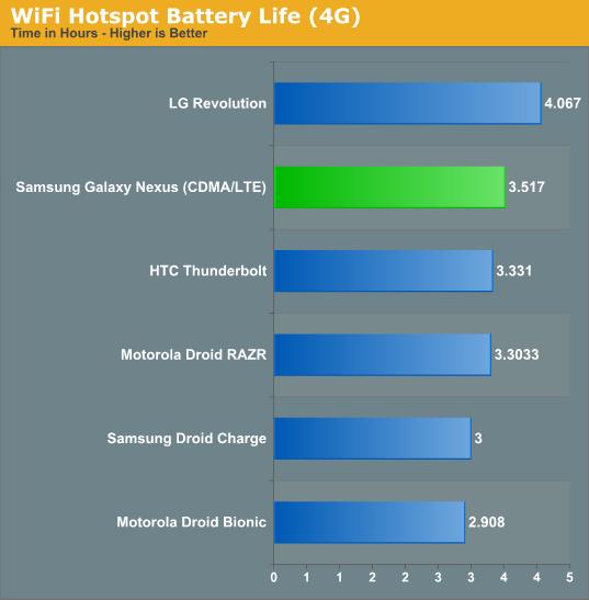 WiFi Hotspot Battery Life (4G)