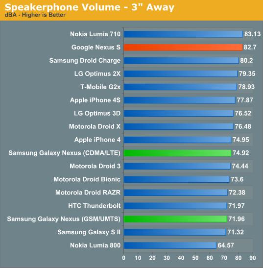 Speakerphone Volume - 3 Away