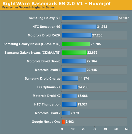 RightWare Basemark ES 2.0 V1 - Hoverjet