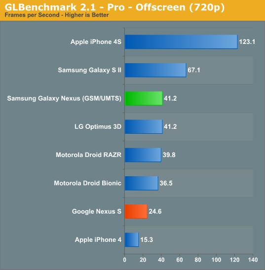GLBenchmark 2.1 - Pro - Offscreen (720p)