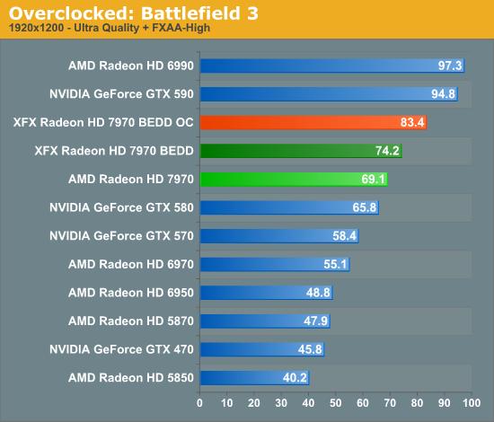 Overclocking - XFX's Radeon HD 7970 Black Edition Double
