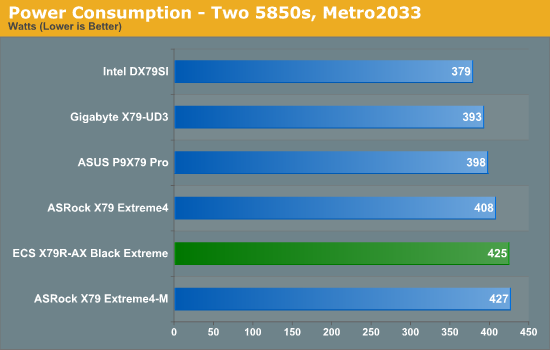 Power Consumption - Two 5850s, Metro2033