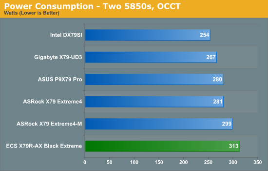 Power Consumption - Two 5850s, OCCT