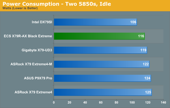 Power Consumption - Two 5850s, Idle