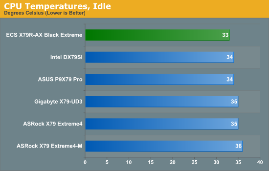 CPU Temperatures, Idle