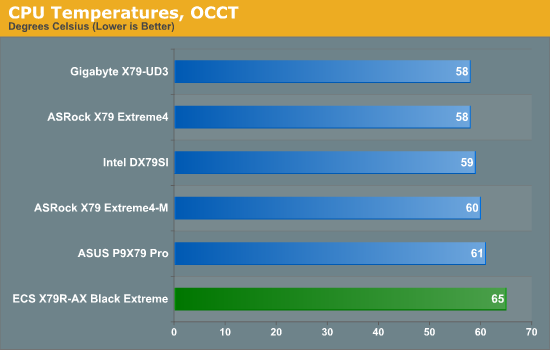 CPU Temperatures, OCCT