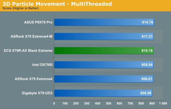 3D Particle Movement - MultiThreaded