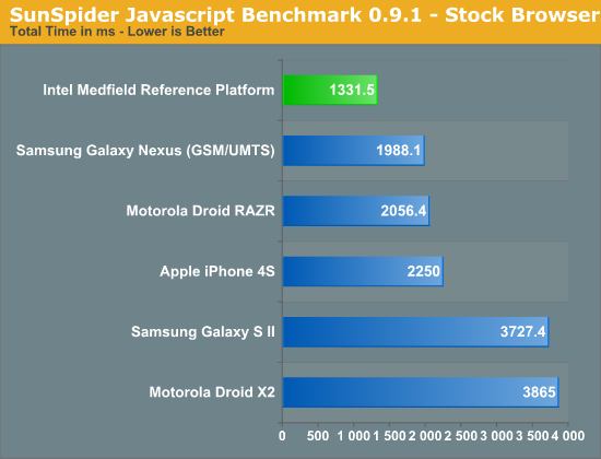 SunSpider benchmark Javascript 0.9.1 - Browser Saham