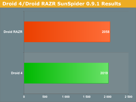 Droid 4/Droid RAZR SunSpider 0.9.1 Results