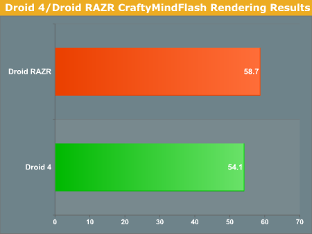 Droid 4/Droid RAZR CraftyMindFlash Rendering Results