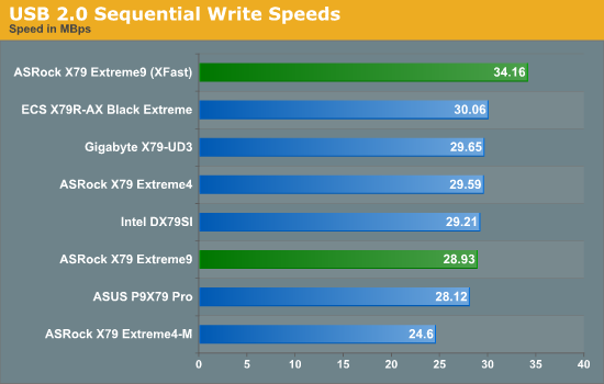 USB 2.0 Sequential Write Speeds