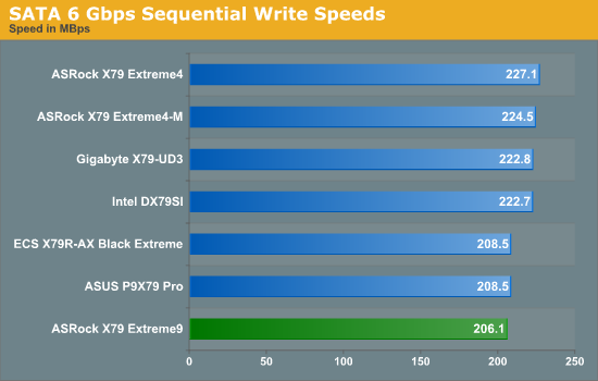 SATA 6 Gbps Sequential Write Speeds