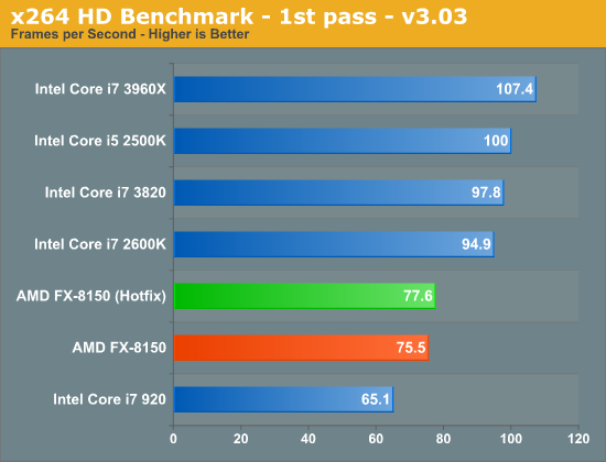 x264 HD Benchmark - 1st pass - v3.03