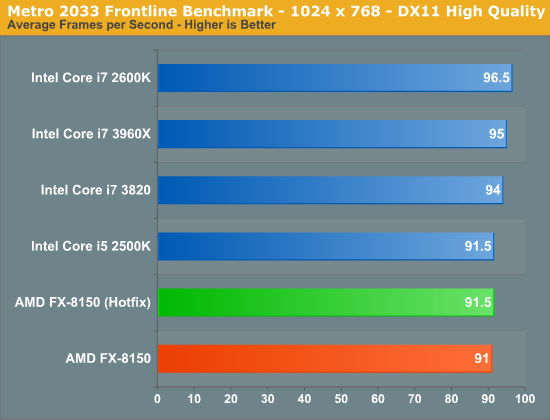 Metro 2033 Frontline Benchmark - 1024 x 768 - DX11 High Quality