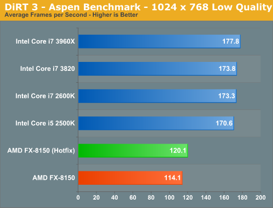 DiRT 3 - Aspen Benchmark - 1024 x 768 Low Quality