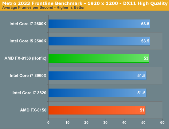 Metro 2033 Frontline Benchmark - 1920 x 1200 - DX11 High Quality