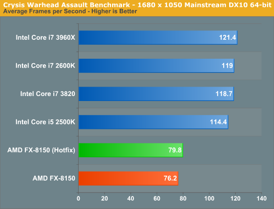 Crysis Warhead Assault Benchmark - 1680 x 1050 Mainstream DX10 64-bit