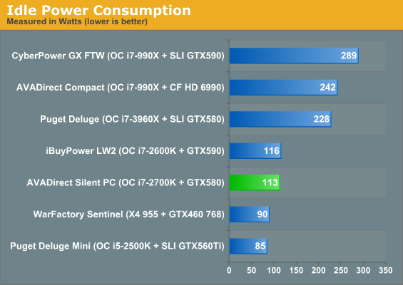 Idle Power Consumption
