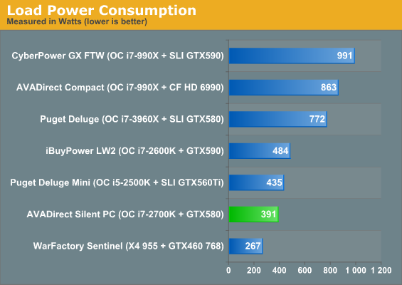 Load Power Consumption