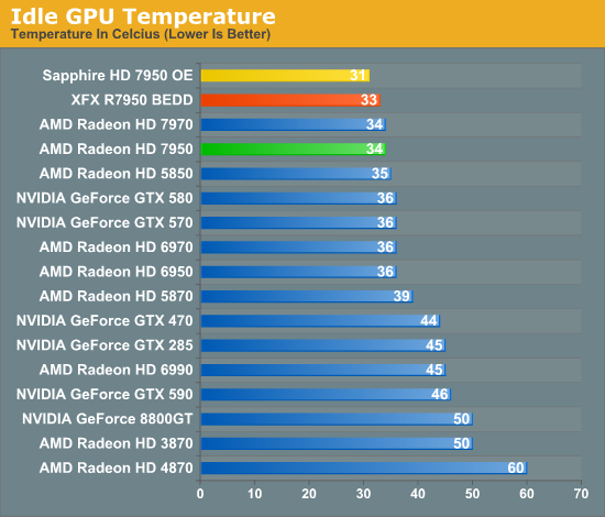 Good Idle Temps for my GPU and CPU | Tom's Hardware Forum