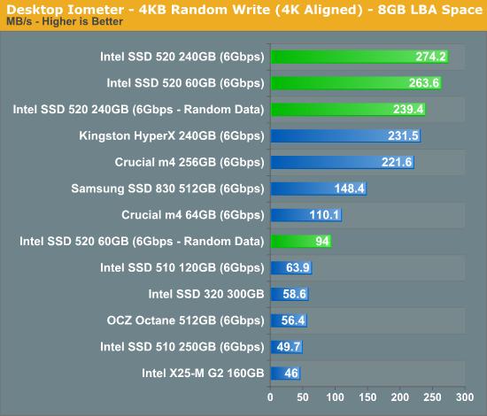 Desktop Iometer - 4KB Random Write (4K Aligned) - 8GB LBA Space