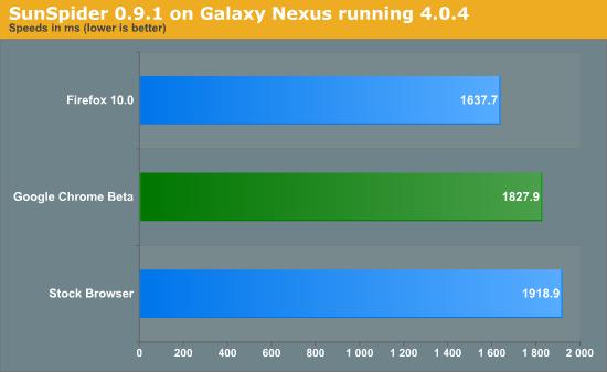 SunSpider 0.9.1 on Galaxy Nexus running 4.0.4