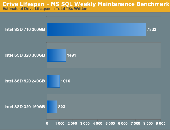 Drive Lifespan - MS SQL Weekly Maintenance Benchmark
