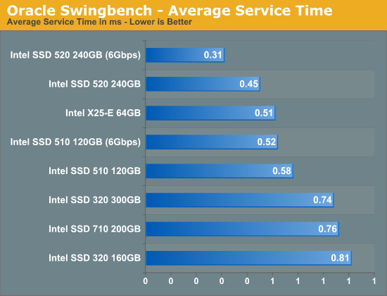 Oracle Swingbench - Average Service Time